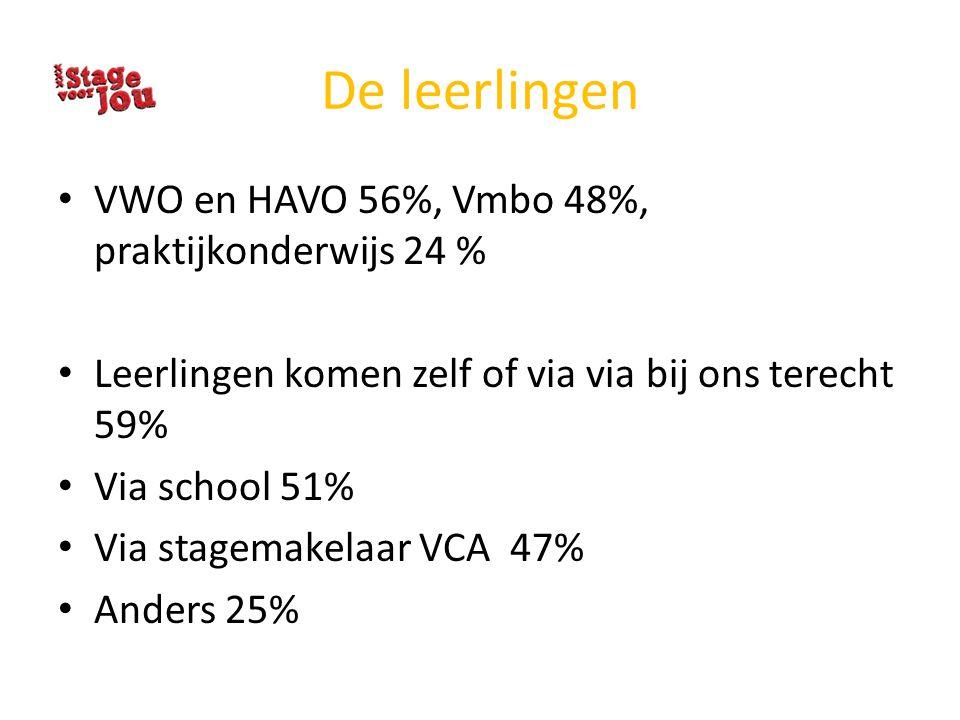De leerlingen VWO en HAVO 56%, Vmbo 48%, praktijkonderwijs 24 % Leerlingen komen zelf of via via bij ons terecht 59% Via school 51% Via stagemakelaar
