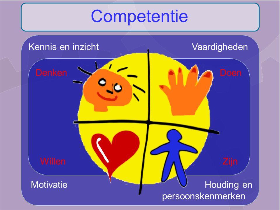 Kennis en inzicht Vaardigheden Motivatie Houding en persoonskenmerken Denken Doen Willen Zijn Competentie