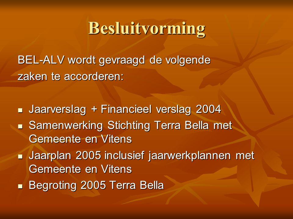 Besluitvorming BEL-ALV wordt gevraagd de volgende zaken te accorderen: Jaarverslag + Financieel verslag 2004 Jaarverslag + Financieel verslag 2004 Samenwerking Stichting Terra Bella met Gemeente en Vitens Samenwerking Stichting Terra Bella met Gemeente en Vitens Jaarplan 2005 inclusief jaarwerkplannen met Gemeente en Vitens Jaarplan 2005 inclusief jaarwerkplannen met Gemeente en Vitens Begroting 2005 Terra Bella Begroting 2005 Terra Bella