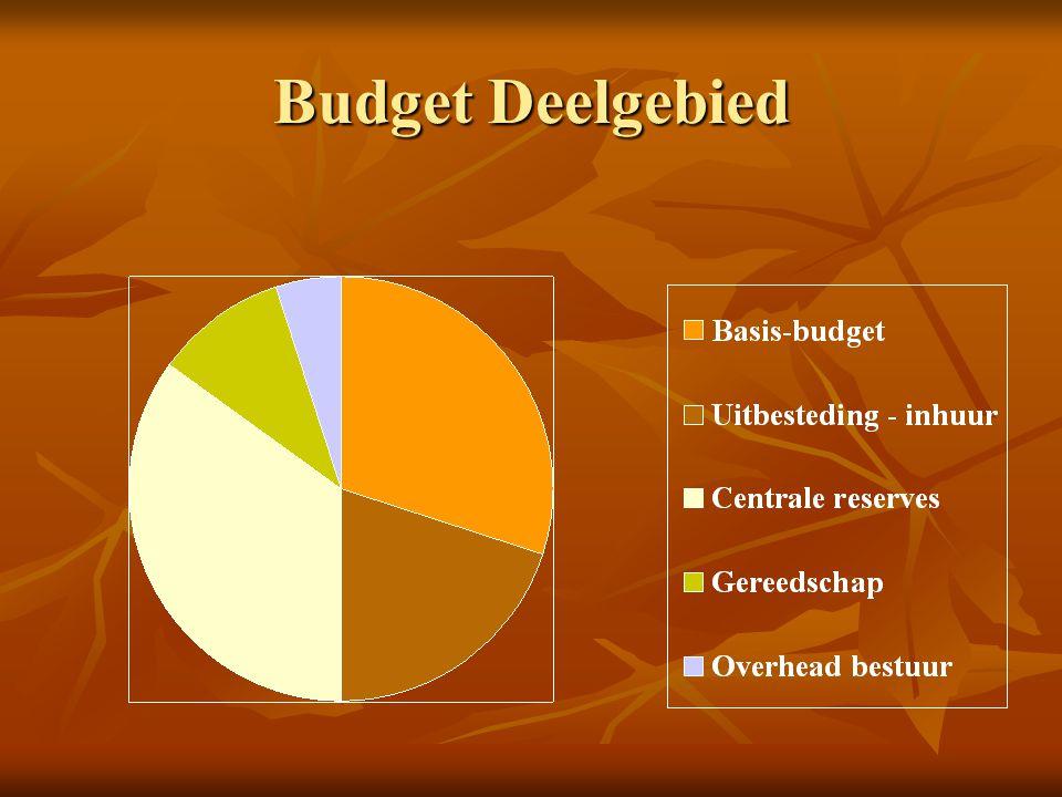 Budget Deelgebied