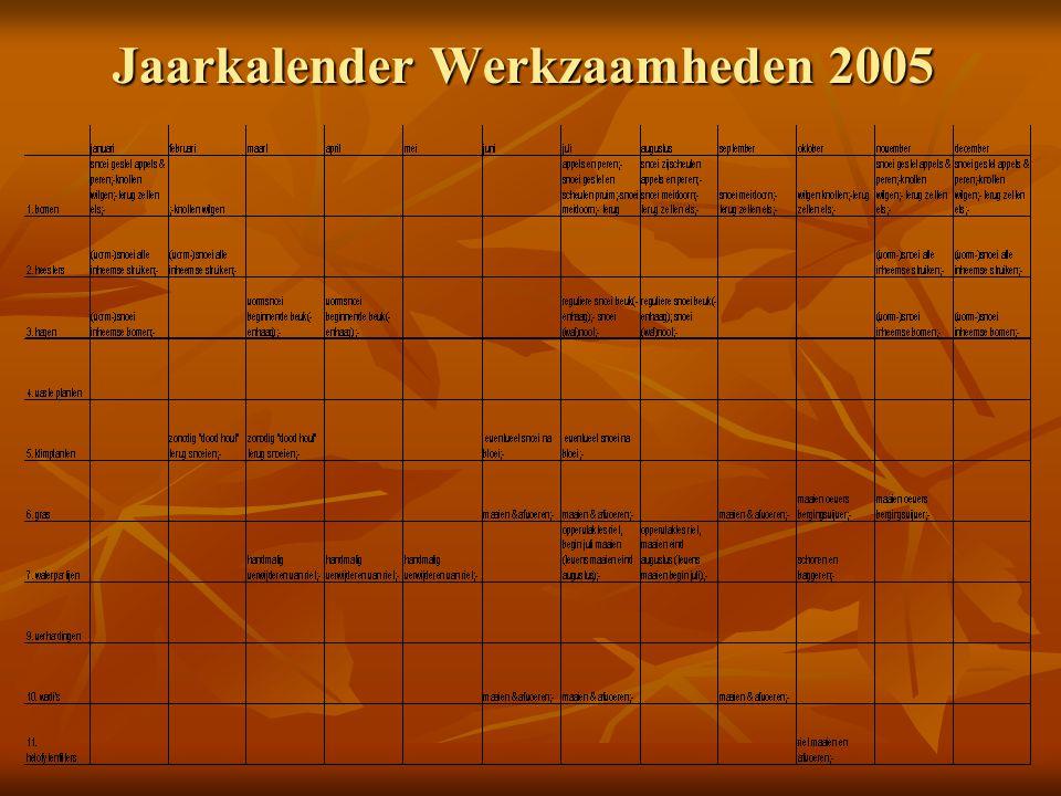 Jaarkalender Werkzaamheden 2005
