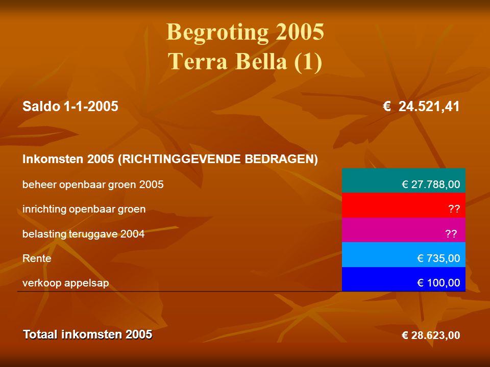 Begroting 2005 Terra Bella (1) Saldo 1-1-2005 € 24.521,41 Inkomsten 2005 (RICHTINGGEVENDE BEDRAGEN) beheer openbaar groen 2005€ 27.788,00 inrichting openbaar groen .