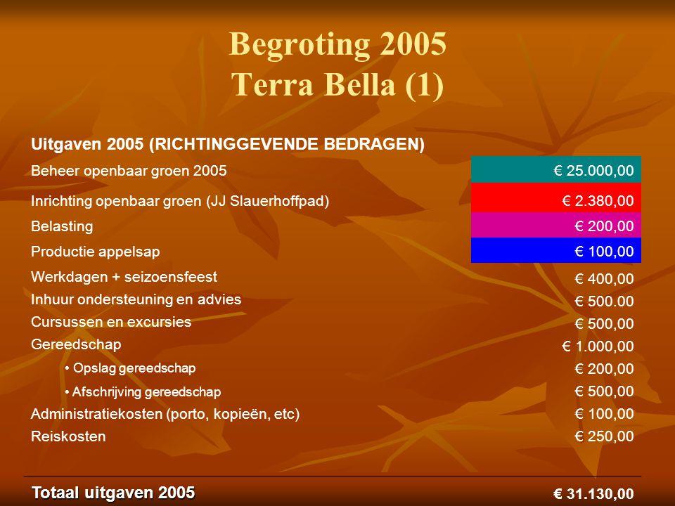 Begroting 2005 Terra Bella (1) Uitgaven 2005 (RICHTINGGEVENDE BEDRAGEN) Beheer openbaar groen 2005€ 25.000,00 Inrichting openbaar groen (JJ Slauerhoffpad) € 2.380,00 Belasting€ 200,00 Productie appelsap€ 100,00 Werkdagen + seizoensfeest Inhuur ondersteuning en advies Cursussen en excursies Gereedschap Opslag gereedschap Afschrijving gereedschap Administratiekosten (porto, kopieën, etc) Reiskosten € 400,00 € 500.00 € 500,00 € 1.000,00 € 200,00 € 500,00 € 100,00 € 250,00 Totaal uitgaven 2005 € 31.130,00