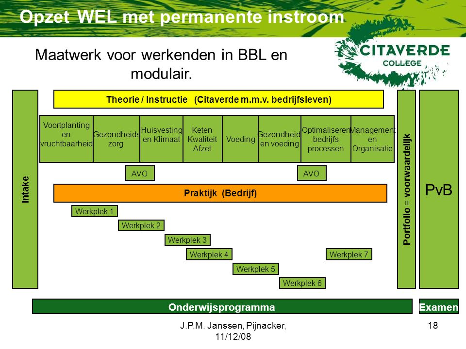 J.P.M. Janssen, Pijnacker, 11/12/08 18 Opzet WEL met permanente instroom PvB Werkplek 1 OnderwijsprogrammaExamen Portfolio = voorwaardelijk Werkplek 2
