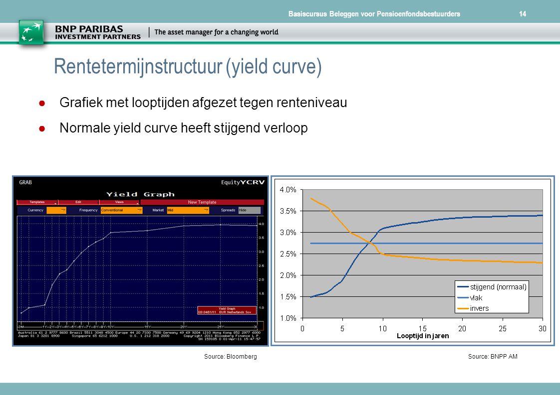 Basiscursus Beleggen voor Pensioenfondsbestuurders14 Rentetermijnstructuur (yield curve) Source: BloombergSource: BNPP AM ● Grafiek met looptijden afg