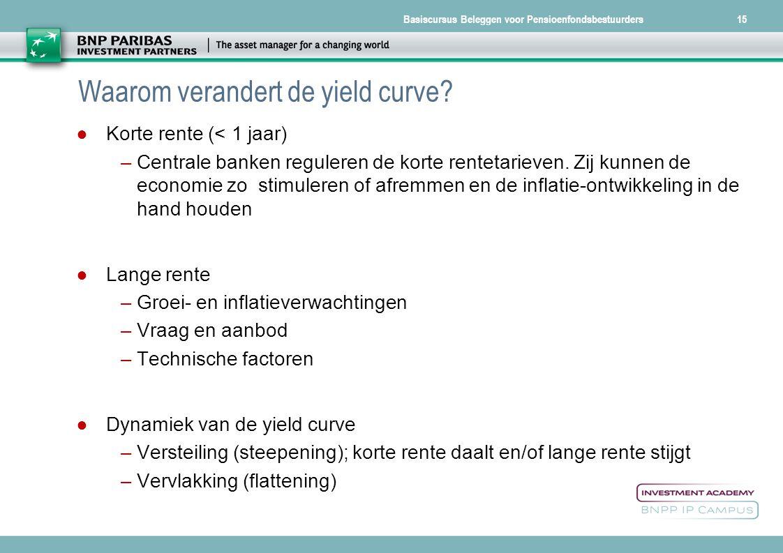 Basiscursus Beleggen voor Pensioenfondsbestuurders15 Waarom verandert de yield curve? ● Korte rente (< 1 jaar) –Centrale banken reguleren de korte ren