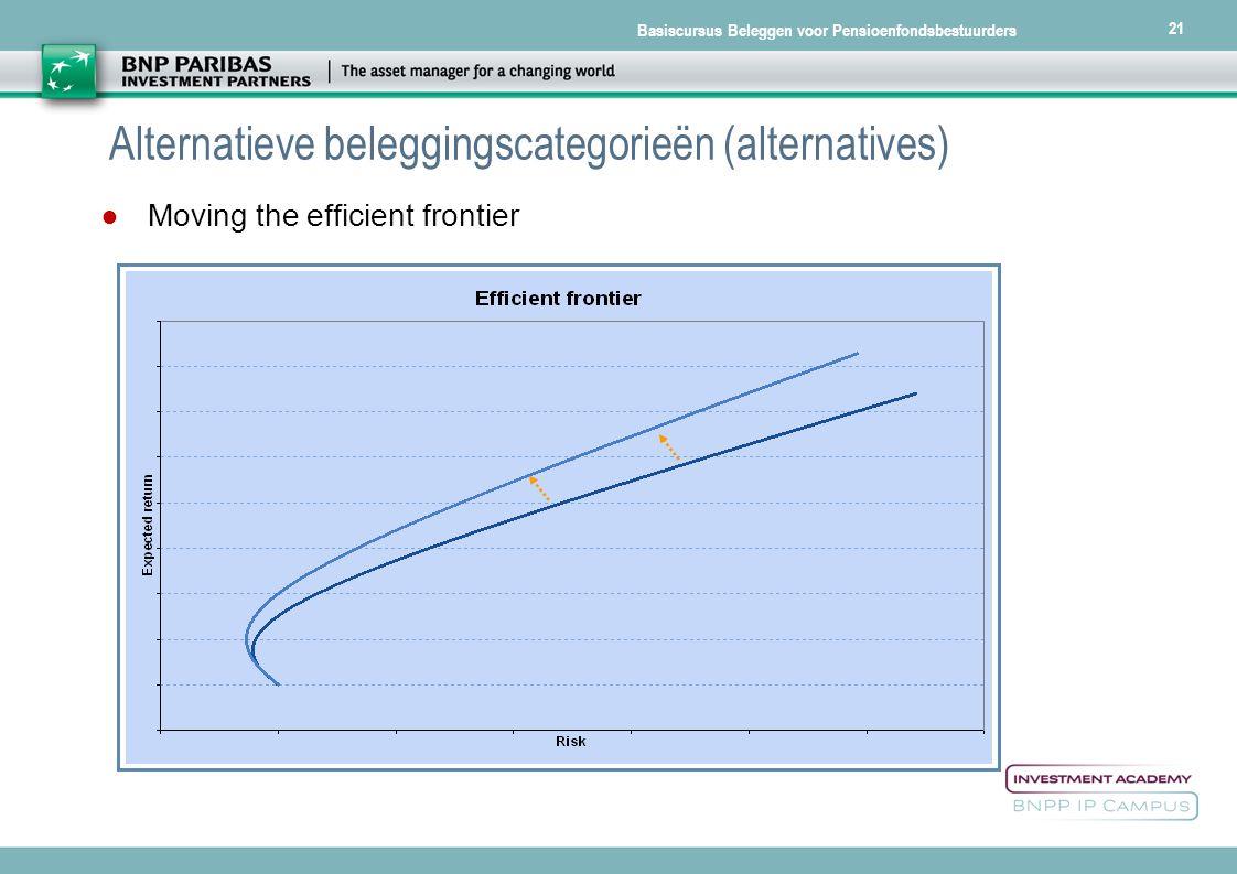 Basiscursus Beleggen voor Pensioenfondsbestuurders 21 Alternatieve beleggingscategorieën (alternatives) ● Moving the efficient frontier