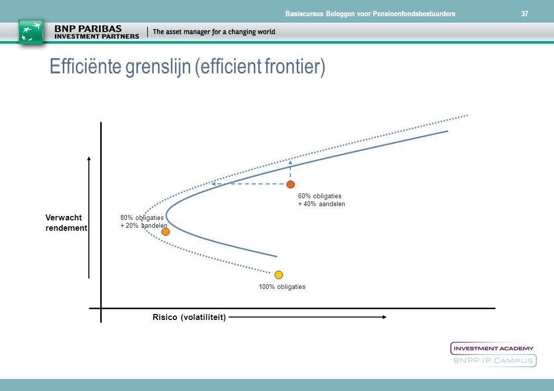 Basiscursus Beleggen voor Pensioenfondsbestuurders37 Efficiënte grenslijn (efficient frontier) Risico (volatiliteit) Verwacht rendement 100% obligatie
