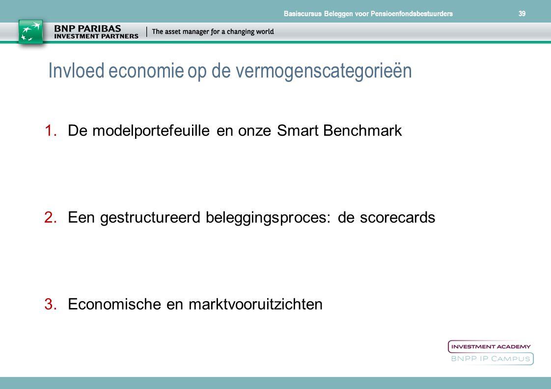 Basiscursus Beleggen voor Pensioenfondsbestuurders39 Invloed economie op de vermogenscategorieën 1.De modelportefeuille en onze Smart Benchmark 2.Een