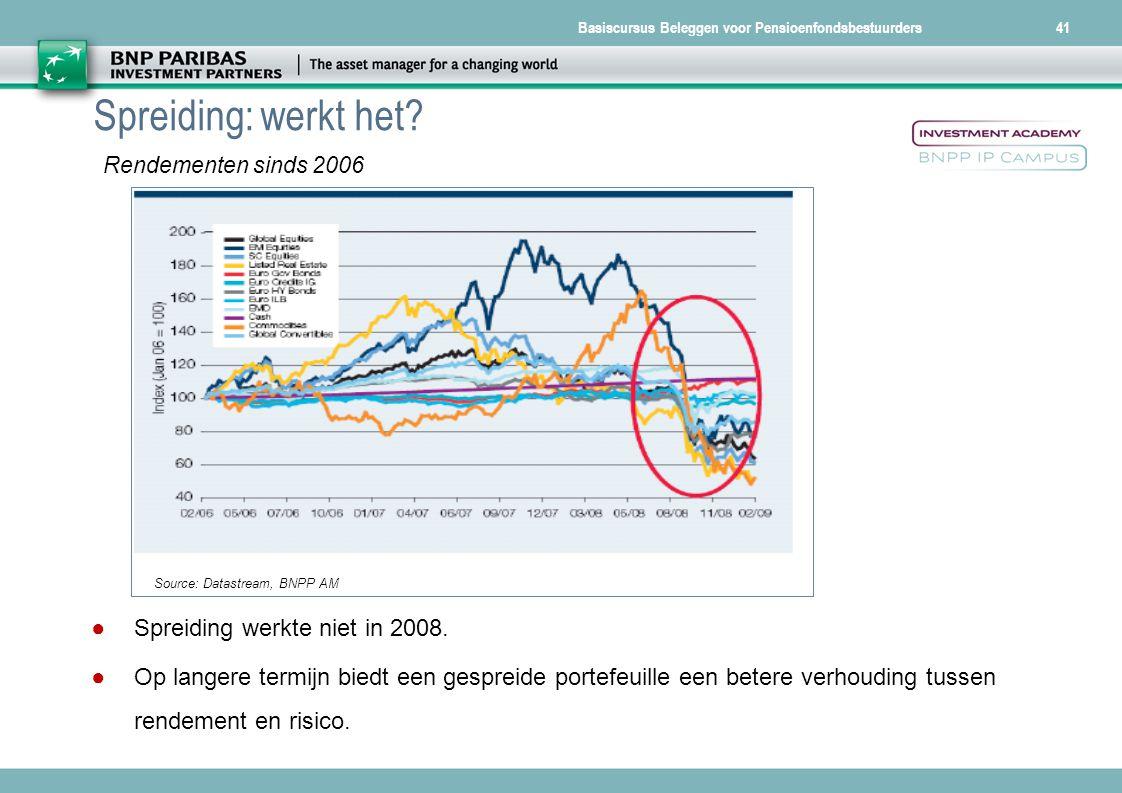Basiscursus Beleggen voor Pensioenfondsbestuurders41 Spreiding: werkt het? ● Spreiding werkte niet in 2008. ● Op langere termijn biedt een gespreide p