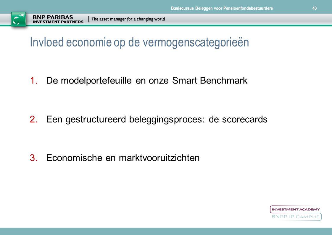 Basiscursus Beleggen voor Pensioenfondsbestuurders43 Invloed economie op de vermogenscategorieën 1.De modelportefeuille en onze Smart Benchmark 2.Een