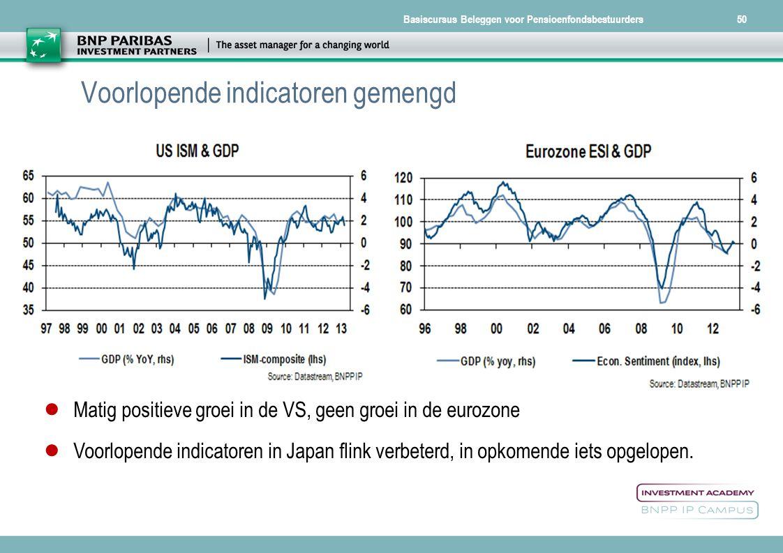 Basiscursus Beleggen voor Pensioenfondsbestuurders50 Voorlopende indicatoren gemengd ● Matig positieve groei in de VS, geen groei in de eurozone ● Voo