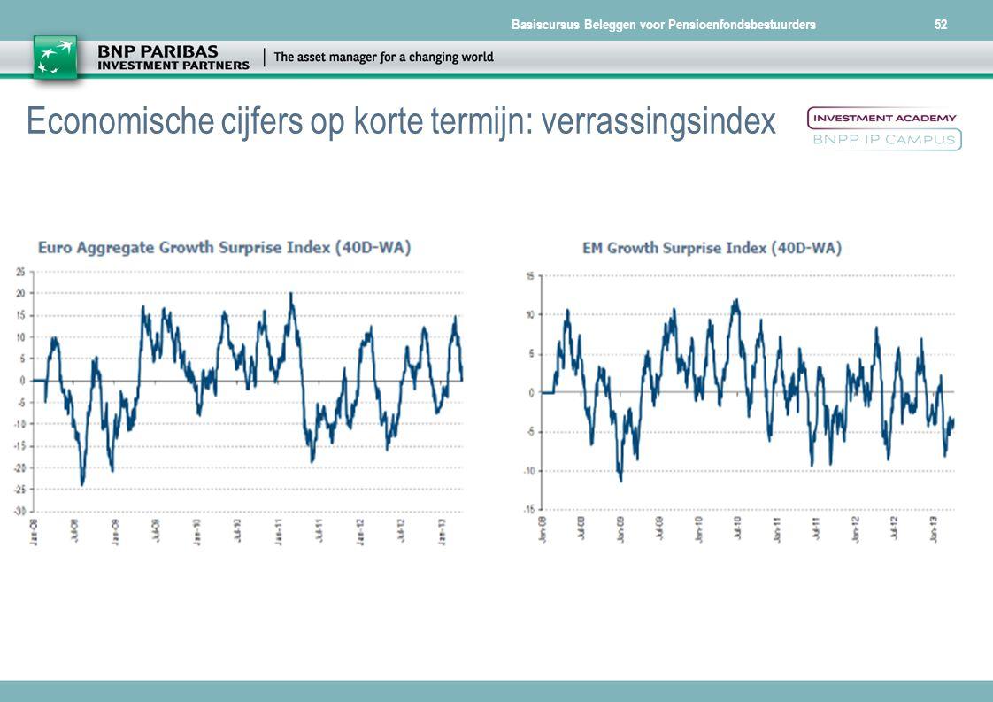 Basiscursus Beleggen voor Pensioenfondsbestuurders52 Economische cijfers op korte termijn: verrassingsindex