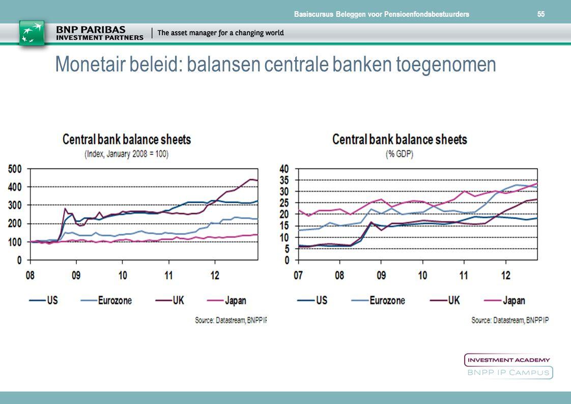 Basiscursus Beleggen voor Pensioenfondsbestuurders55 Monetair beleid: balansen centrale banken toegenomen