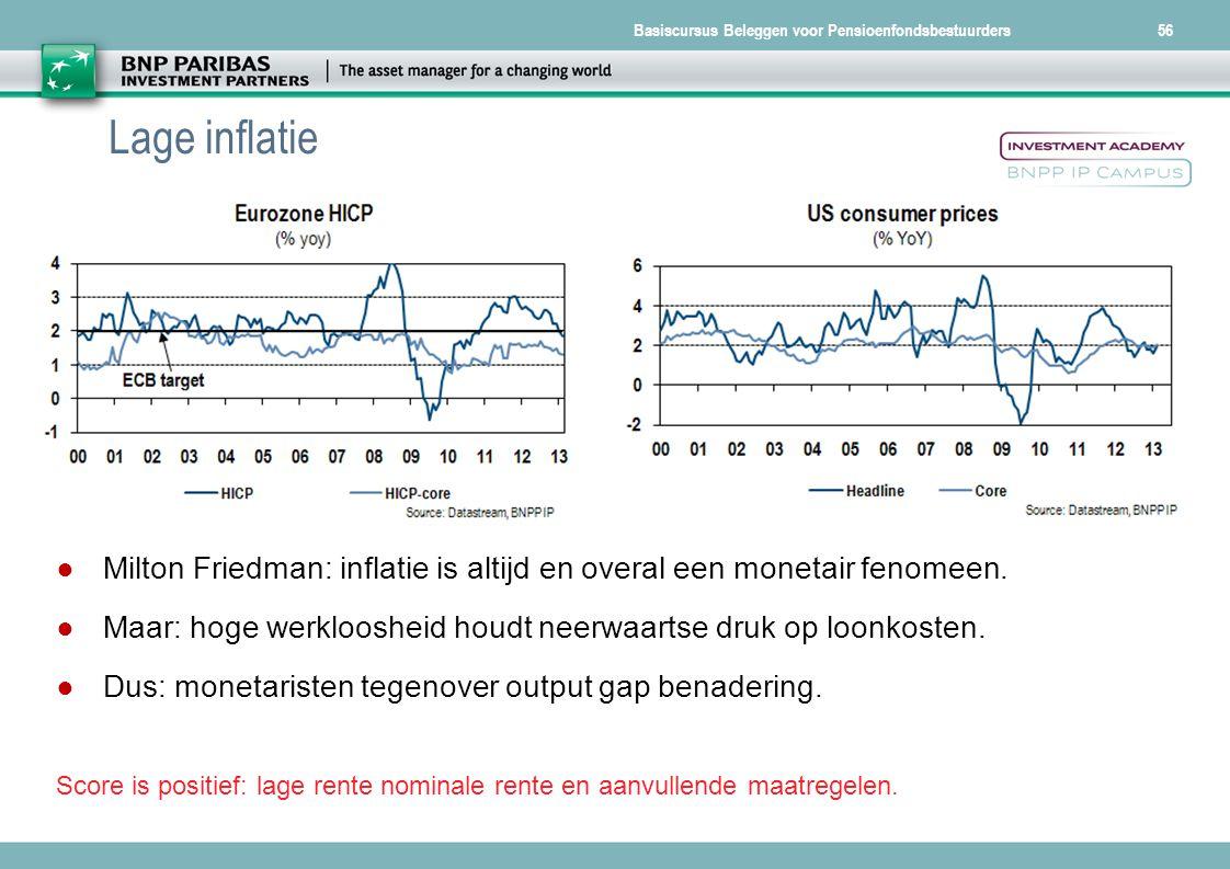 Basiscursus Beleggen voor Pensioenfondsbestuurders56 Lage inflatie ● Milton Friedman: inflatie is altijd en overal een monetair fenomeen. ● Maar: hoge