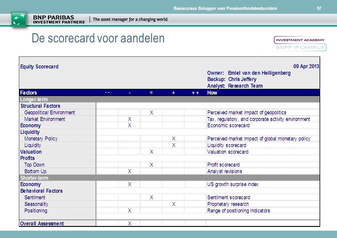 Basiscursus Beleggen voor Pensioenfondsbestuurders57 De scorecard voor aandelen