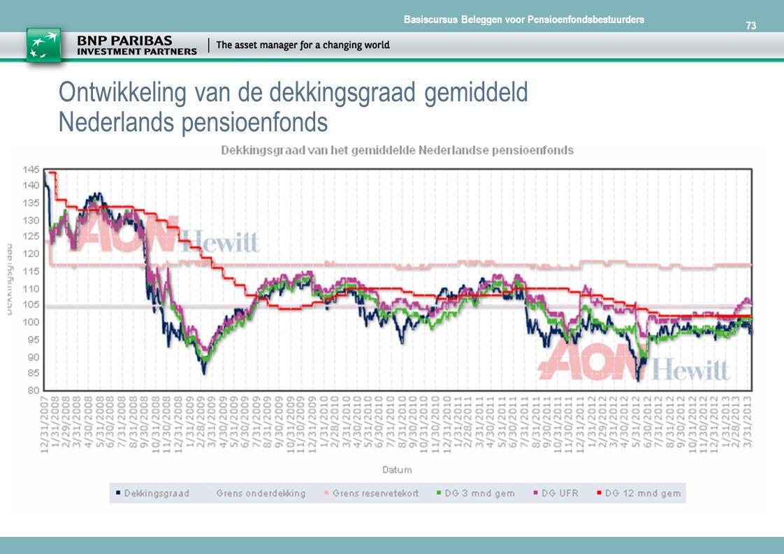 Basiscursus Beleggen voor Pensioenfondsbestuurders 73 Ontwikkeling van de dekkingsgraad gemiddeld Nederlands pensioenfonds