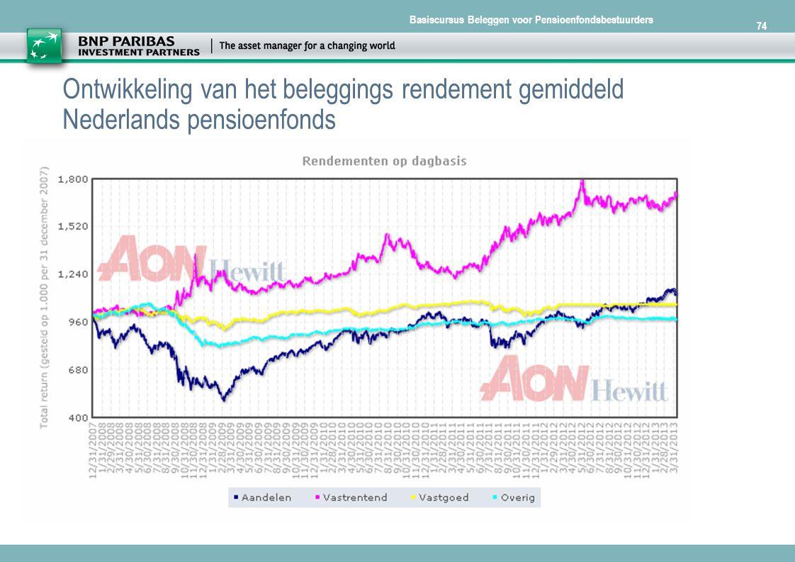 Basiscursus Beleggen voor Pensioenfondsbestuurders 74 Ontwikkeling van het beleggings rendement gemiddeld Nederlands pensioenfonds