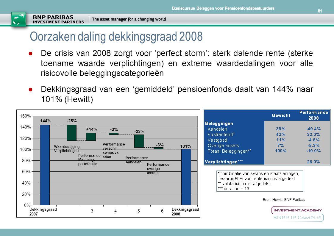 Basiscursus Beleggen voor Pensioenfondsbestuurders 81 Oorzaken daling dekkingsgraad 2008 Bron: Hewitt, BNP Paribas IP 144%-28% +14%-3% -23% -3% 101% 0
