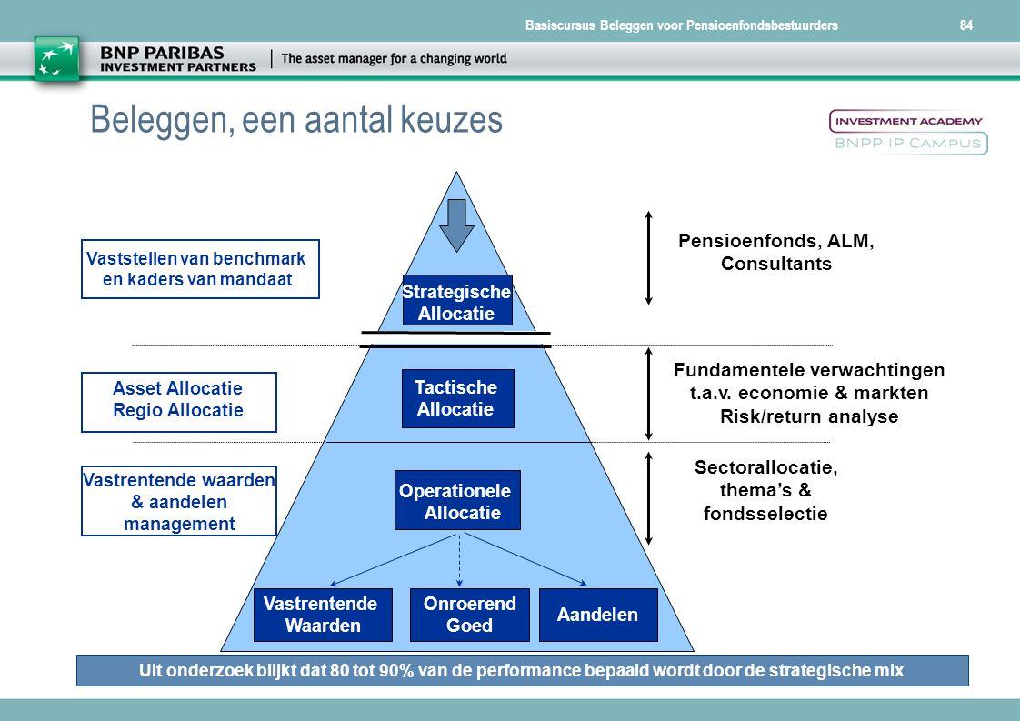 Basiscursus Beleggen voor Pensioenfondsbestuurders84 Fundamentele verwachtingen t.a.v. economie & markten Risk/return analyse Strategische Allocatie T