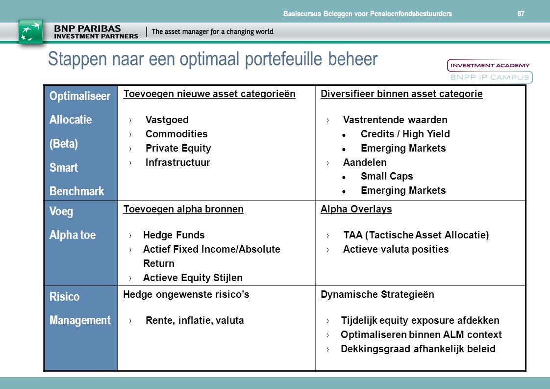 Basiscursus Beleggen voor Pensioenfondsbestuurders87 Optimaliseer Allocatie (Beta) Smart Benchmark Toevoegen nieuwe asset categorieën › Vastgoed › Com