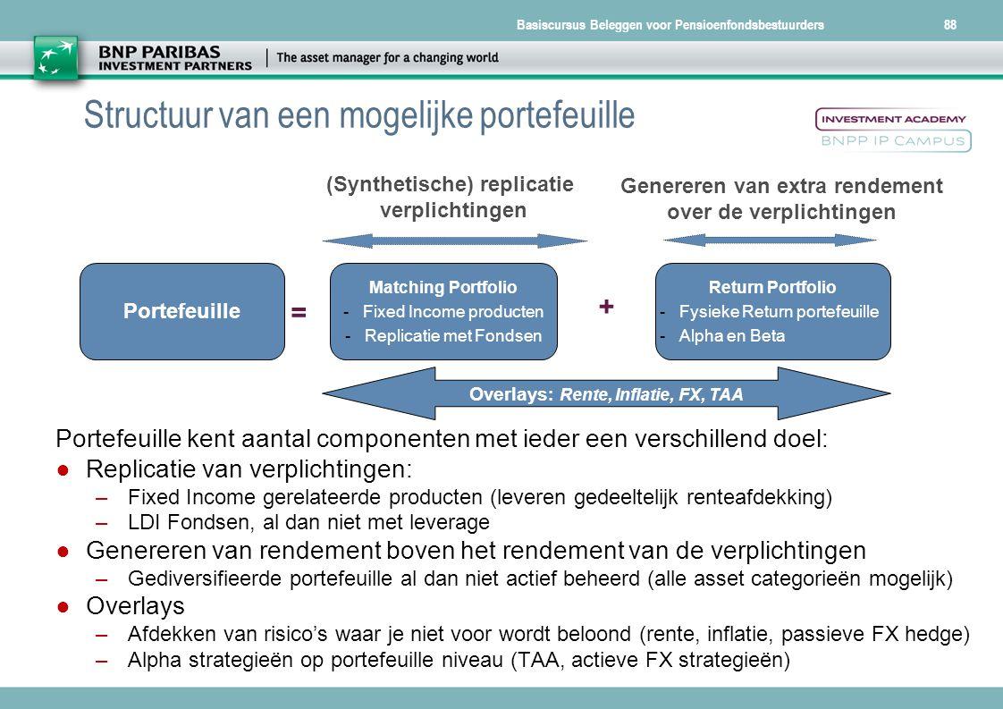 Basiscursus Beleggen voor Pensioenfondsbestuurders88 Structuur van een mogelijke portefeuille Portefeuille kent aantal componenten met ieder een versc