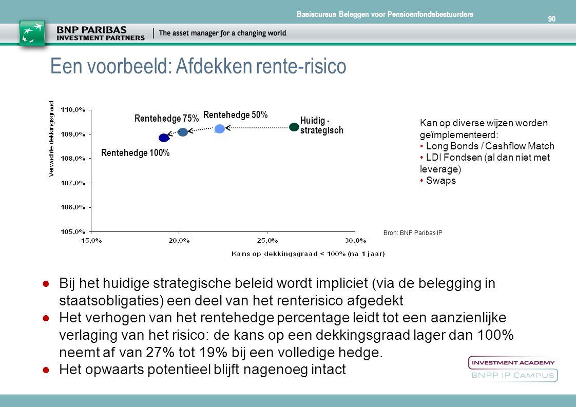 Basiscursus Beleggen voor Pensioenfondsbestuurders 90 Een voorbeeld: Afdekken rente-risico Bron: BNP Paribas IP Huidig - strategisch Rentehedge 50% Re