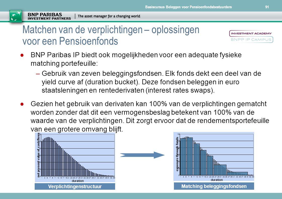 Basiscursus Beleggen voor Pensioenfondsbestuurders91 Matchen van de verplichtingen – oplossingen voor een Pensioenfonds 0 20 40 60 80 100 120 13579111