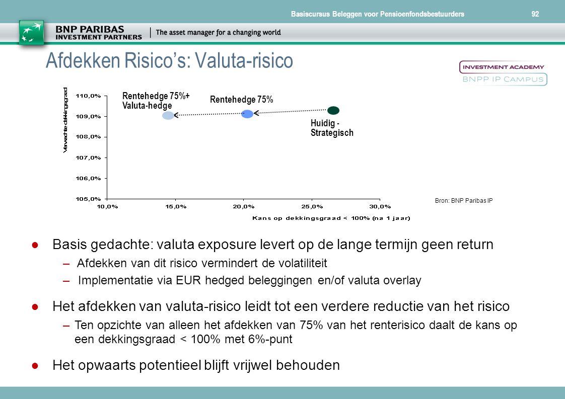 Basiscursus Beleggen voor Pensioenfondsbestuurders92 Bron: BNP Paribas IP Huidig - Strategisch Rentehedge 75% Rentehedge 75%+ Valuta-hedge ● Basis ged
