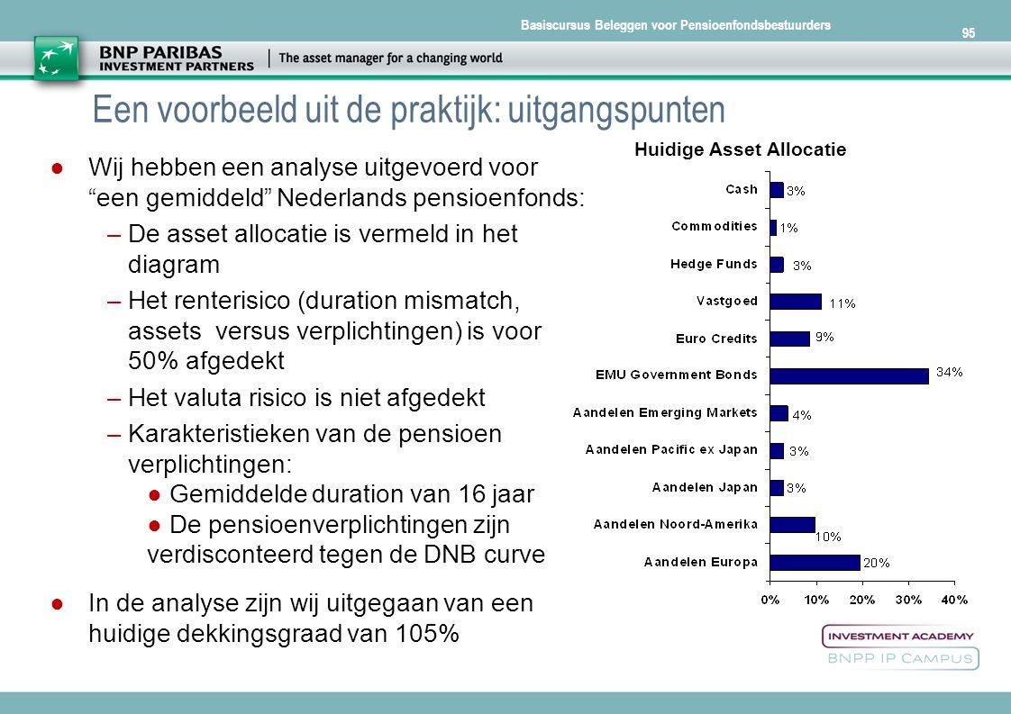 """Basiscursus Beleggen voor Pensioenfondsbestuurders 95 Een voorbeeld uit de praktijk: uitgangspunten ● Wij hebben een analyse uitgevoerd voor """"een gemi"""