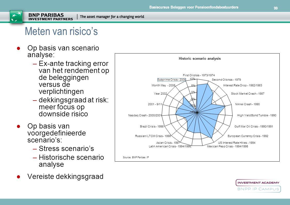 Basiscursus Beleggen voor Pensioenfondsbestuurders 99 Meten van risico's ● Op basis van scenario analyse: –Ex-ante tracking error van het rendement op