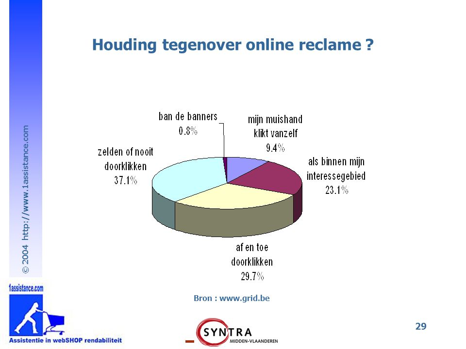 © 2004 http://www.1assistance.com 29 Bron : www.grid.be Houding tegenover online reclame ?