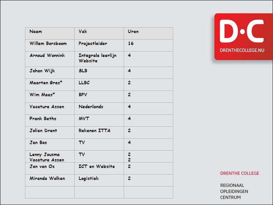 Voorstel urenverdeling voor periode 3 en 4 NaamVakUren Willem BorsboomProjectleider16 Arnoud WonninkIntegrale leerlijn Website 4 Johan WijkSLB4 Maarte