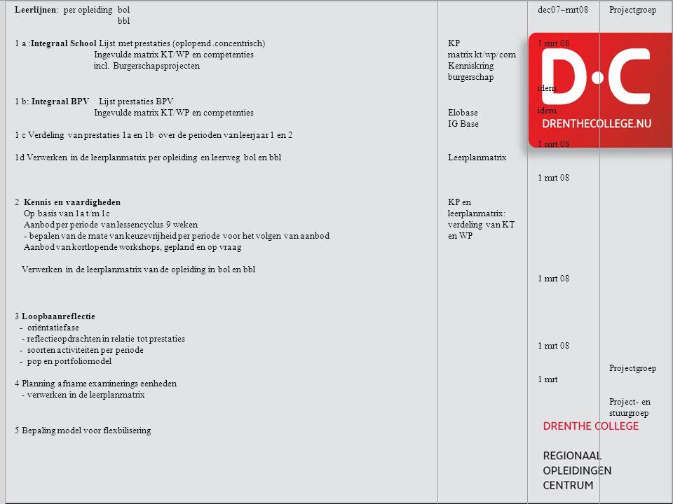 Leerlijnen: per opleiding bol bbl 1 a :Integraal School Lijst met prestaties (oplopend.concentrisch) Ingevulde matrix KT/WP en competenties incl.