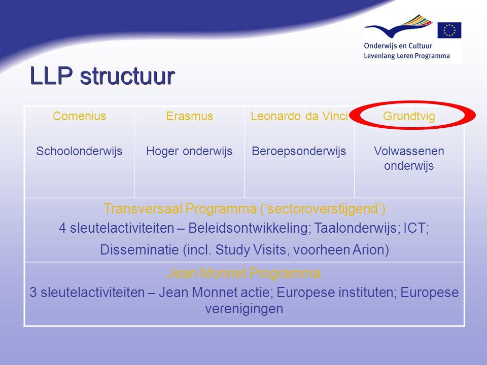 LLP structuur Comenius Schoolonderwijs Erasmus Hoger onderwijs Leonardo da Vinci Beroepsonderwijs Grundtvig Volwassenen onderwijs Transversaal Program