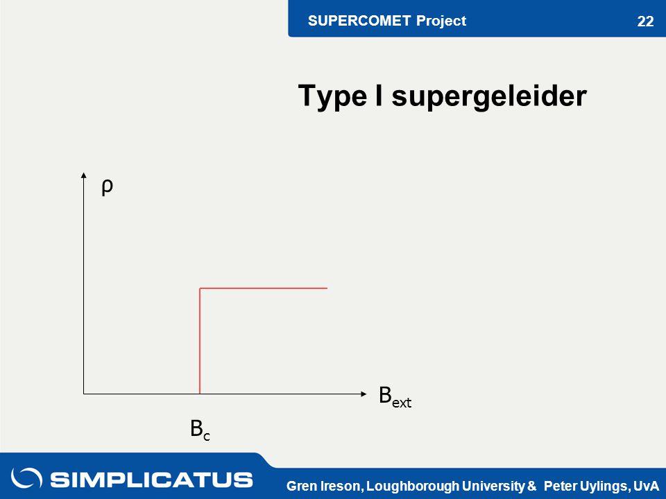 SUPERCOMET Project Gren Ireson, Loughborough University & Peter Uylings, UvA 22 B ext BcBc ρ Type I supergeleider
