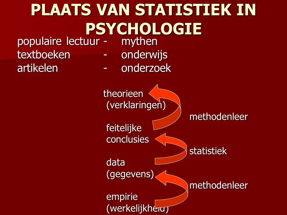 populaire lectuur- mythen textboeken - onderwijs artikelen - onderzoek theorieen theorieen (verklaringen) (verklaringen) methodenleer methodenleer fei