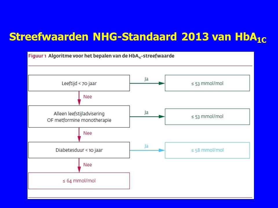 Streefwaarden NHG-Standaard 2013 van HbA 1C