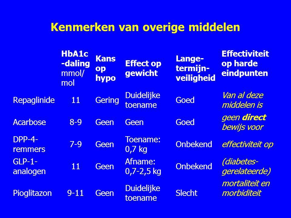 Kenmerken van overige middelen HbA1c -daling mmol/ mol Kans op hypo Effect op gewicht Lange- termijn- veiligheid Effectiviteit op harde eindpunten Repaglinide11Gering Duidelijke toename Goed Van al deze middelen is Acarbose8-9Geen Goed geen direct bewijs voor DPP-4- remmers 7-9Geen Toename: 0,7 kg Onbekendeffectiviteit op GLP-1- analogen 11Geen Afname: 0,7-2,5 kg Onbekend (diabetes- gerelateerde) Pioglitazon9-11Geen Duidelijke toename Slecht mortaliteit en morbiditeit