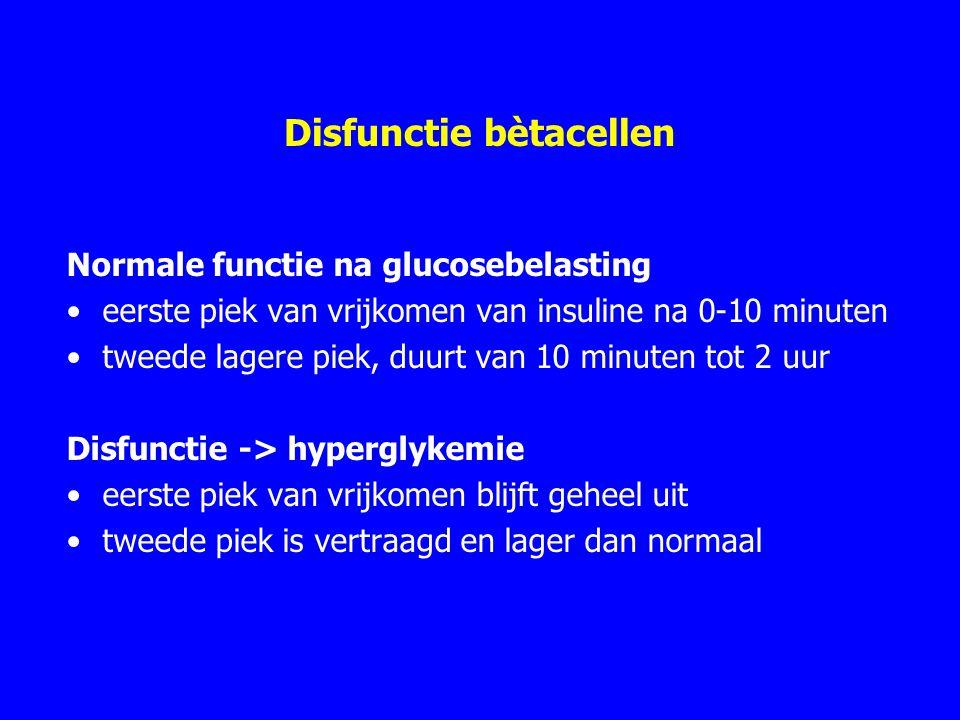 Disfunctie bètacellen Normale functie na glucosebelasting eerste piek van vrijkomen van insuline na 0-10 minuten tweede lagere piek, duurt van 10 minuten tot 2 uur Disfunctie -> hyperglykemie eerste piek van vrijkomen blijft geheel uit tweede piek is vertraagd en lager dan normaal