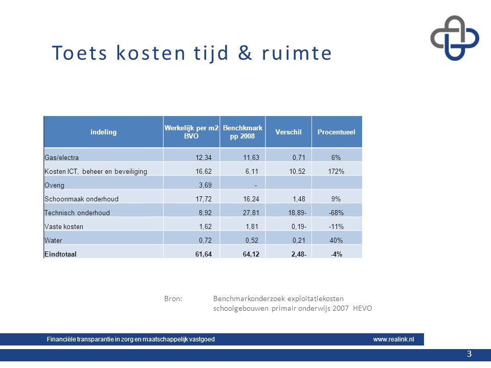 Financiële transparantie in zorg en maatschappelijk vastgoed www.realink.nl 3 3 Toets kosten tijd & ruimte indeling Werkelijk per m2 BVO Benchkmark pp 2008 VerschilProcentueel Gas/electra 12,34 11,63 0,716% Kosten ICT, beheer en beveiliging 16,62 6,11 10,52172% Overig 3,69 - Schoonmaak onderhoud 17,72 16,24 1,489% Technisch onderhoud 8,92 27,81 18,89--68% Vaste kosten 1,62 1,81 0,19--11% Water 0,72 0,52 0,2140% Eindtotaal 61,64 64,12 2,48--4% Bron:Benchmarkonderzoek exploitatiekosten schoolgebouwen primair onderwijs 2007 HEVO