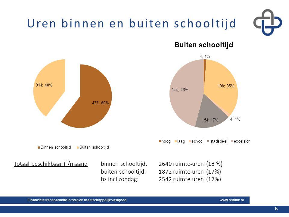Financiële transparantie in zorg en maatschappelijk vastgoed www.realink.nl 6 6 Uren binnen en buiten schooltijd Totaal beschikbaar ( /maandbinnen schooltijd: 2640 ruimte-uren (18 %) buiten schooltijd: 1872 ruimte-uren (17%) bs incl zondag: 2542 ruimte-uren (12%)