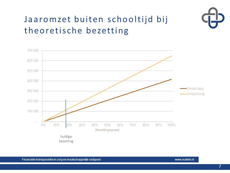 Financiële transparantie in zorg en maatschappelijk vastgoed www.realink.nl 7 7 Jaaromzet buiten schooltijd bij theoretische bezetting huidige bezetti