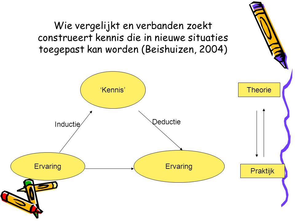 Wie vergelijkt en verbanden zoekt construeert kennis die in nieuwe situaties toegepast kan worden (Beishuizen, 2004) 'Kennis' Ervaring Theorie Praktij