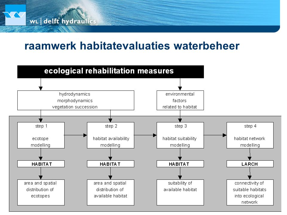 raamwerk habitatevaluaties waterbeheer