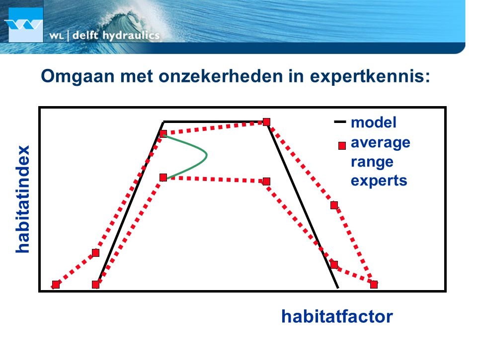 Omgaan met onzekerheden in expertkennis: habitatfactor habitatindex model average range experts