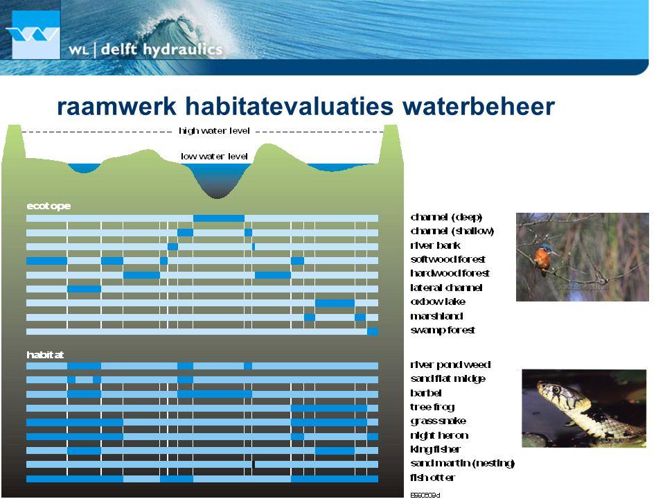raamwerk habitatevaluaties waterbeheer