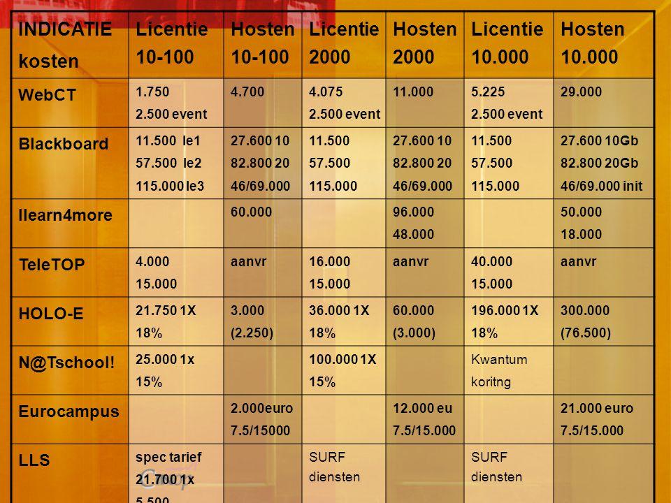 INDICATIE kosten Licentie 10-100 Hosten 10-100 Licentie 2000 Hosten 2000 Licentie 10.000 Hosten 10.000 WebCT 1.750 2.500 event 4.700 4.075 2.500 event 11.000 5.225 2.500 event 29.000 Blackboard 11.500 le1 57.500 le2 115.000 le3 27.600 10 82.800 20 46/69.000 11.500 57.500 115.000 27.600 10 82.800 20 46/69.000 11.500 57.500 115.000 27.600 10Gb 82.800 20Gb 46/69.000 init Ilearn4more 60.000 96.000 48.000 50.000 18.000 TeleTOP 4.000 15.000 aanvr 16.000 15.000 aanvr 40.000 15.000 aanvr HOLO-E 21.750 1X 18% 3.000 (2.250) 36.000 1X 18% 60.000 (3.000) 196.000 1X 18% 300.000 (76.500) N@Tschool.