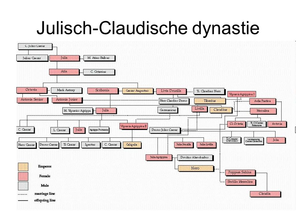 Julisch-Claudische dynastie