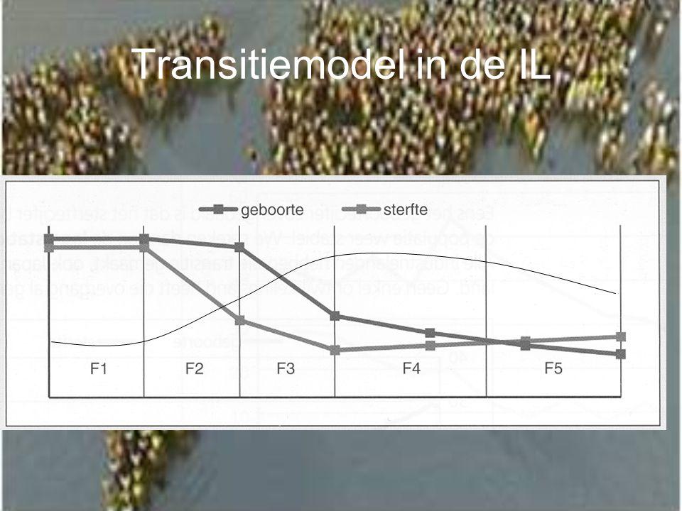 Transitiemodel in de IL